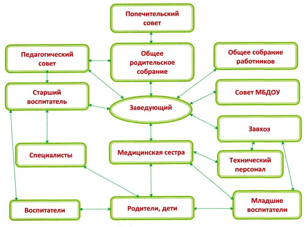 схемы доу виде сайта структура в